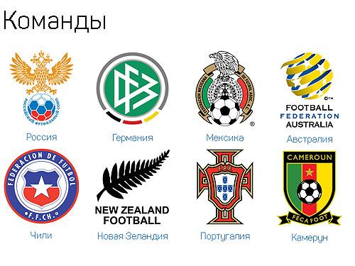 команды участники кубка конфедераций 2017